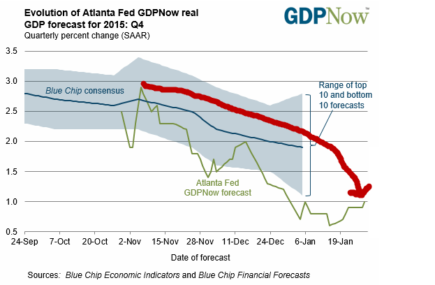 BREAKING: Atlanta Fed's Economic Forecast Is Out To Lunch - gdp fed q4