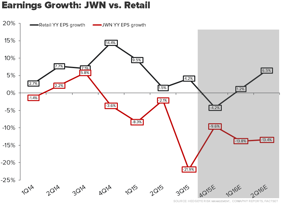 JWN | Time vs. Price - 2 17 16 JWN vs Retail
