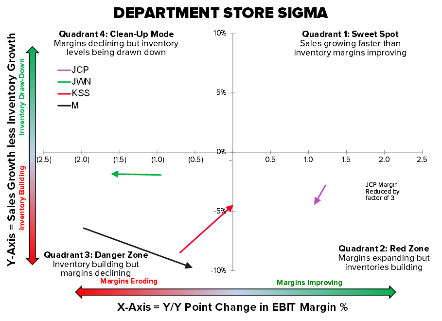 JWN | Time vs. Price - DEPT SIGMA