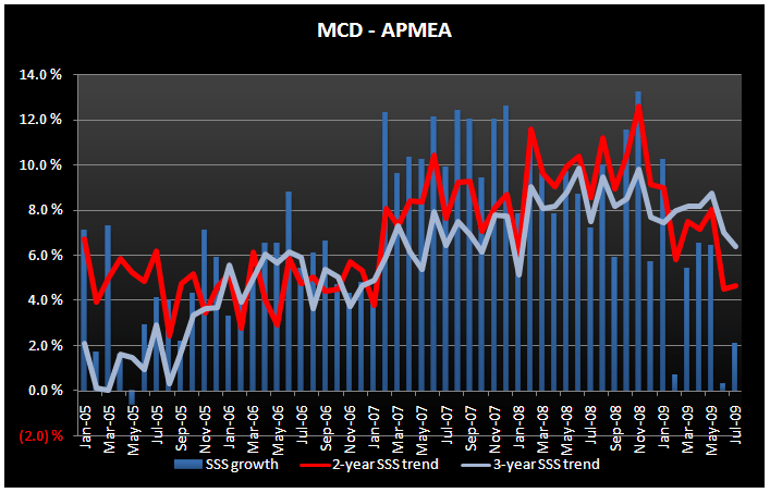 MCD - JULY TRENDS LOOK BETTER - MCD APMEA July SSS