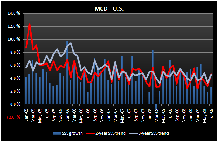 MCD - JULY TRENDS LOOK BETTER - MCD July SSS