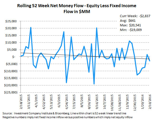 ICI Fund Flow Survey | Taxable Drawdowns = Treasury Takedowns - ICI10 2