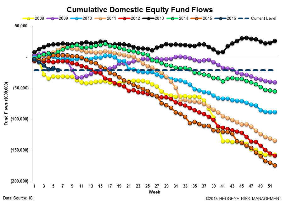 ICI Fund Flow Survey | Taxable Drawdowns = Treasury Takedowns - ICI12