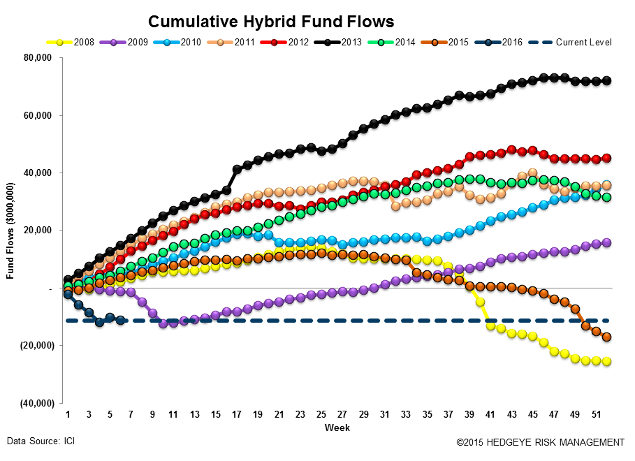 ICI Fund Flow Survey | Taxable Drawdowns = Treasury Takedowns - ICI14