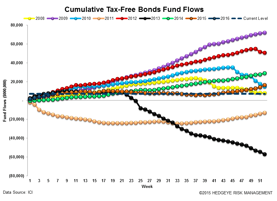 ICI Fund Flow Survey | Taxable Drawdowns = Treasury Takedowns - ICI16