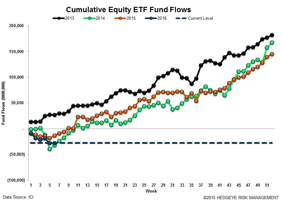 ICI Fund Flow Survey | Taxable Drawdowns = Treasury Takedowns - ICI17