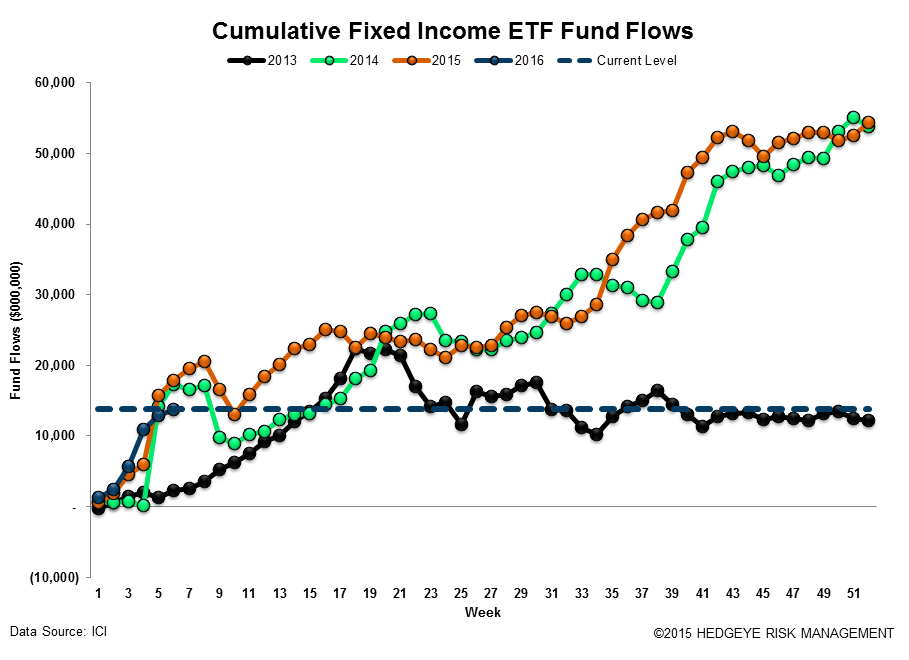 ICI Fund Flow Survey | Taxable Drawdowns = Treasury Takedowns - ICI18