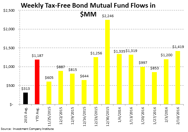 ICI Fund Flow Survey | Taxable Drawdowns = Treasury Takedowns - ICI5