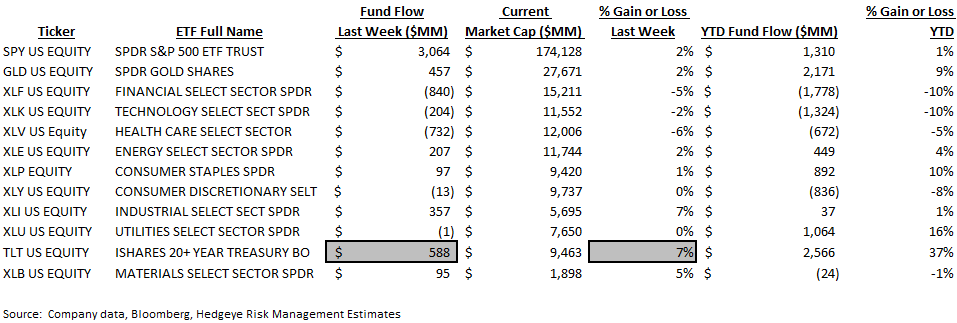 ICI Fund Flow Survey | Taxable Drawdowns = Treasury Takedowns - ICI9