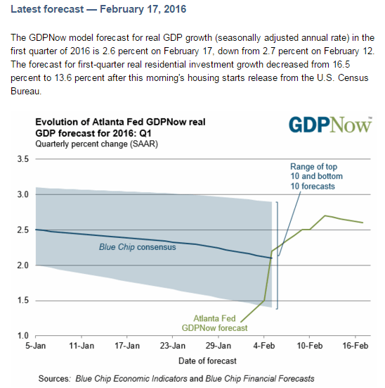 What's More Important: the Short Squeeze in the Market or the Data? - Atlanta Fed GDPNow Tracker
