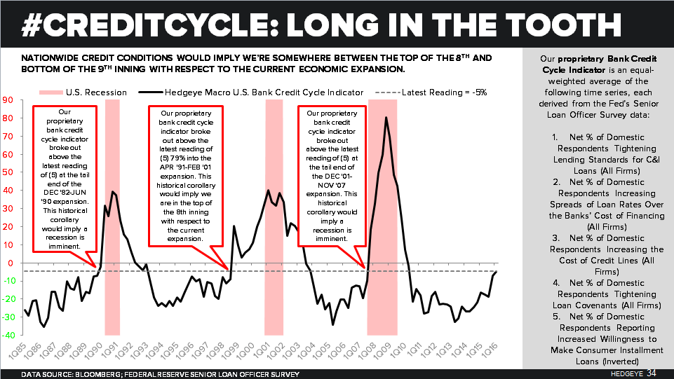 What's More Important: the Short Squeeze in the Market or the Data? - Hedgeye Bank Credit Cycle Indicator