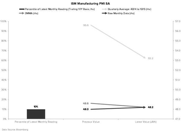 What's More Important: the Short Squeeze in the Market or the Data? - ISM MANUFACTURING PMI