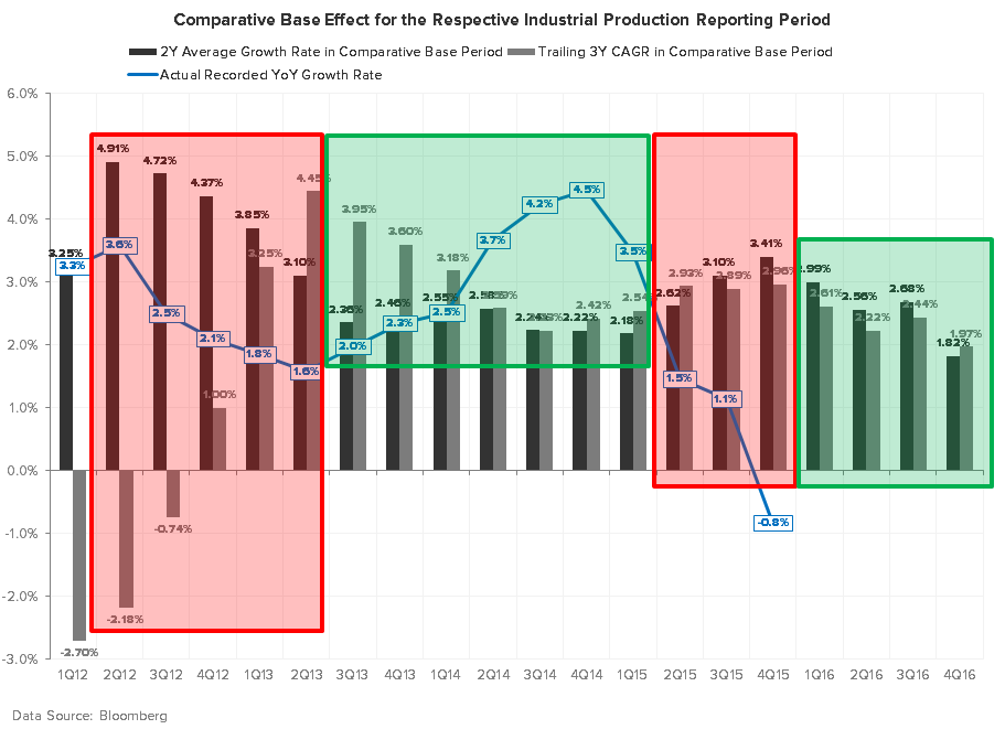 What's More Important: the Short Squeeze in the Market or the Data? - Industrial Production Comps