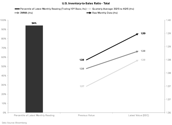 What's More Important: the Short Squeeze in the Market or the Data? - Inventory to Sales Ratio