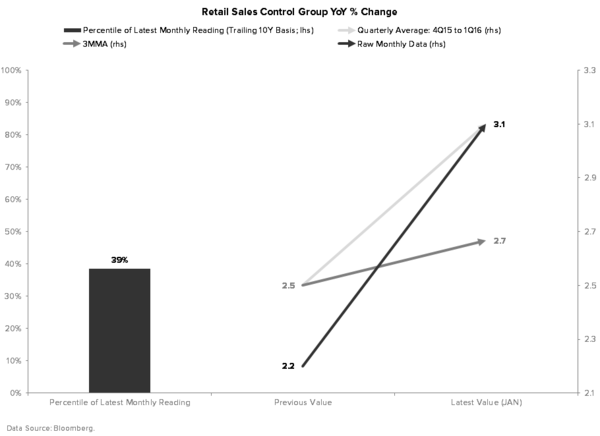 What's More Important: the Short Squeeze in the Market or the Data? - RETAIL SALES CONTROL GROUP  2