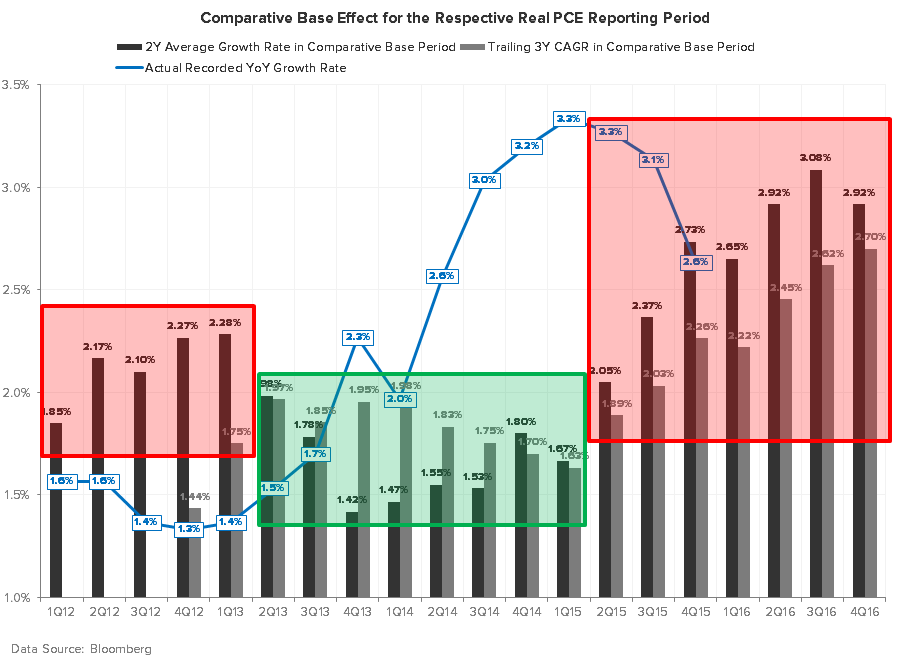 What's More Important: the Short Squeeze in the Market or the Data? - Real PCE Comps