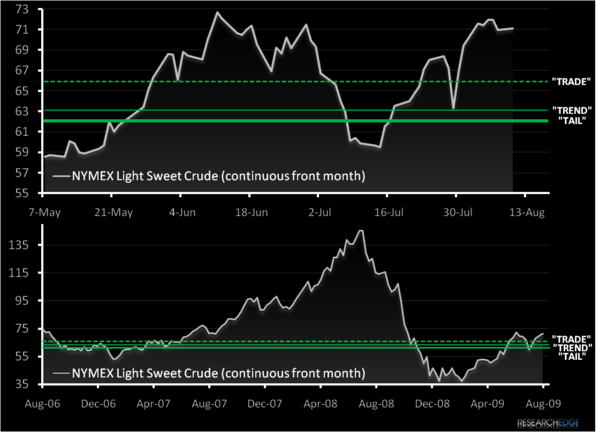 Chart of The Week: Bernanke's Black Gold - a1