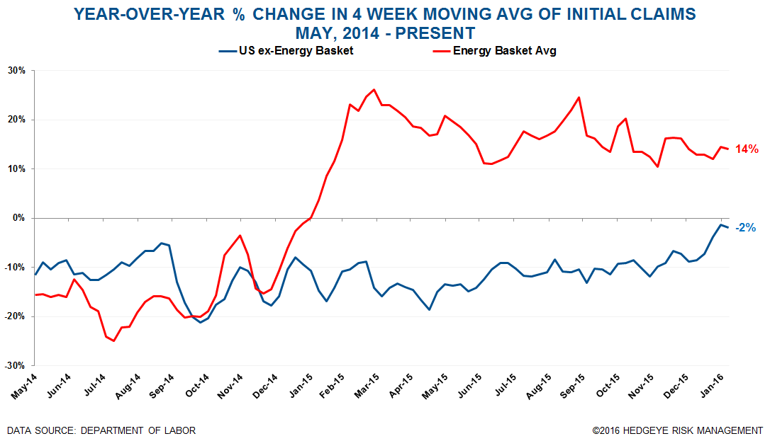 Initial Claims | At the End of the Cycle Without a Paddle - Claims13