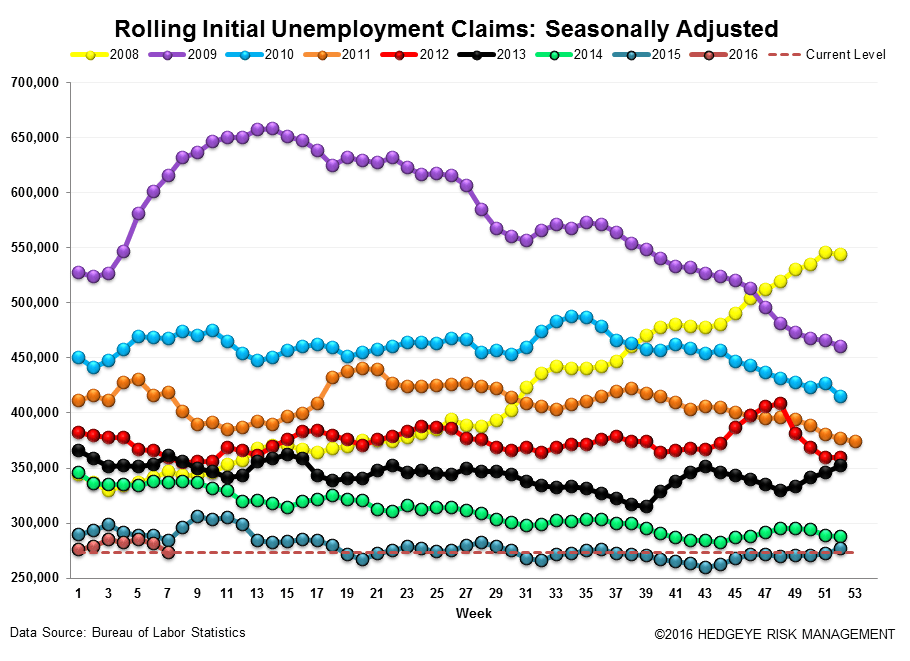 Initial Claims | At the End of the Cycle Without a Paddle - Claims3