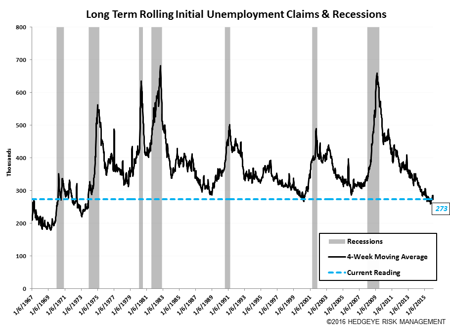 Initial Claims | At the End of the Cycle Without a Paddle - Claims9