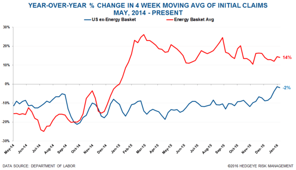 INITIAL CLAIMS | AT THE END OF THE CYCLE WITHOUT A PADDLE   - Claims13 normal  1