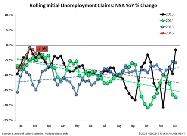 INITIAL CLAIMS | AT THE END OF THE CYCLE WITHOUT A PADDLE   - Claims2 normal  2