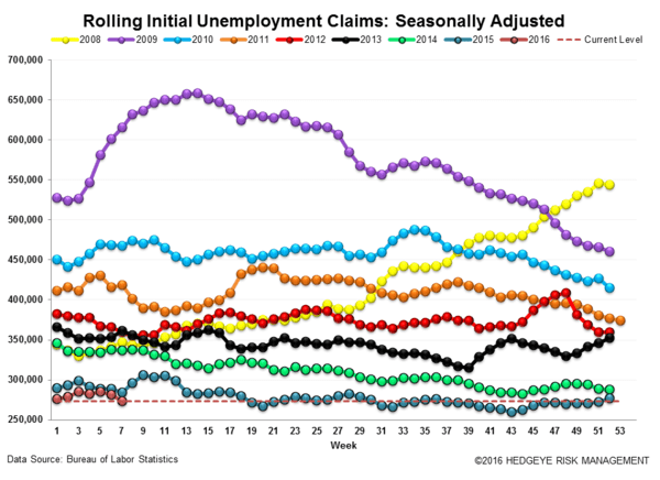 INITIAL CLAIMS | AT THE END OF THE CYCLE WITHOUT A PADDLE   - Claims3 normal  2