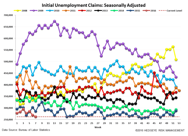 INITIAL CLAIMS | AT THE END OF THE CYCLE WITHOUT A PADDLE   - Claims4 normal  2