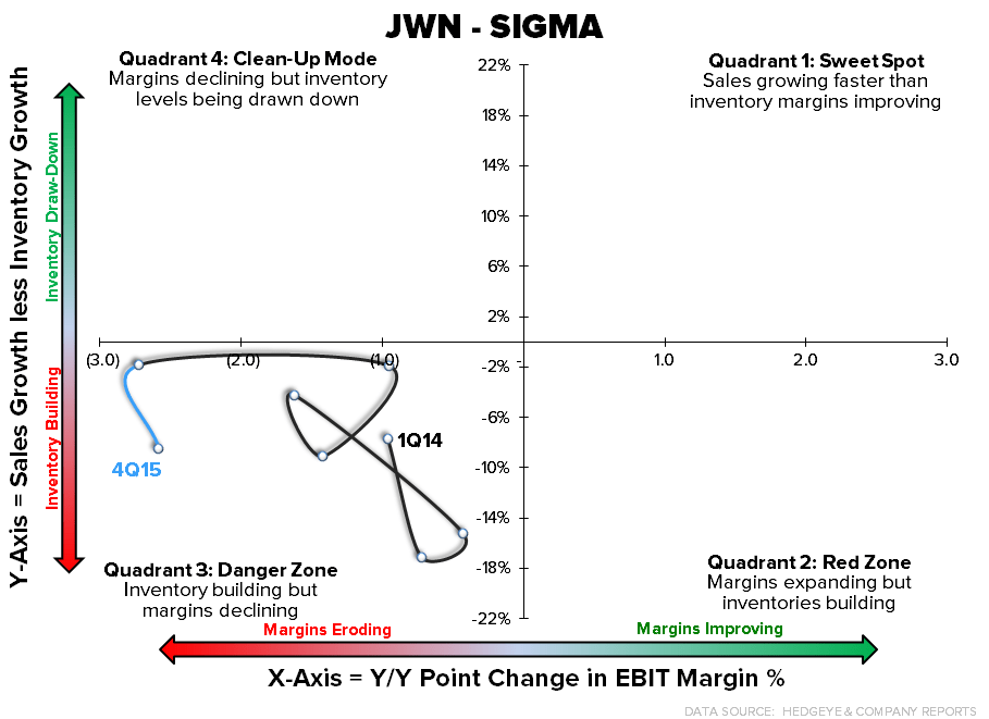 JWN | Not Now, Not At This Price - JWN SIGMA
