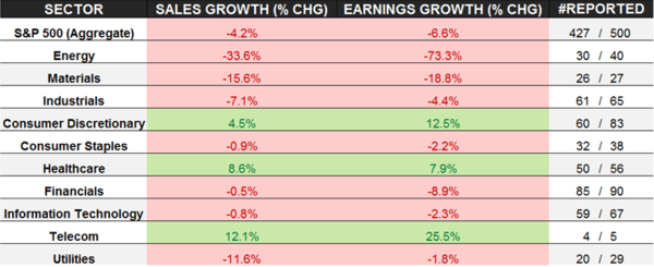 Train Wreck: An Earnings Season Update  (And Why Stocks Are Crashing) - earnings update