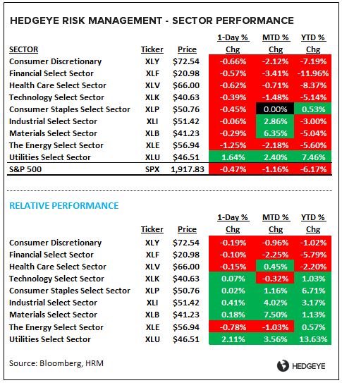 Train Wreck: An Earnings Season Update  (And Why Stocks Are Crashing) - sector performance update