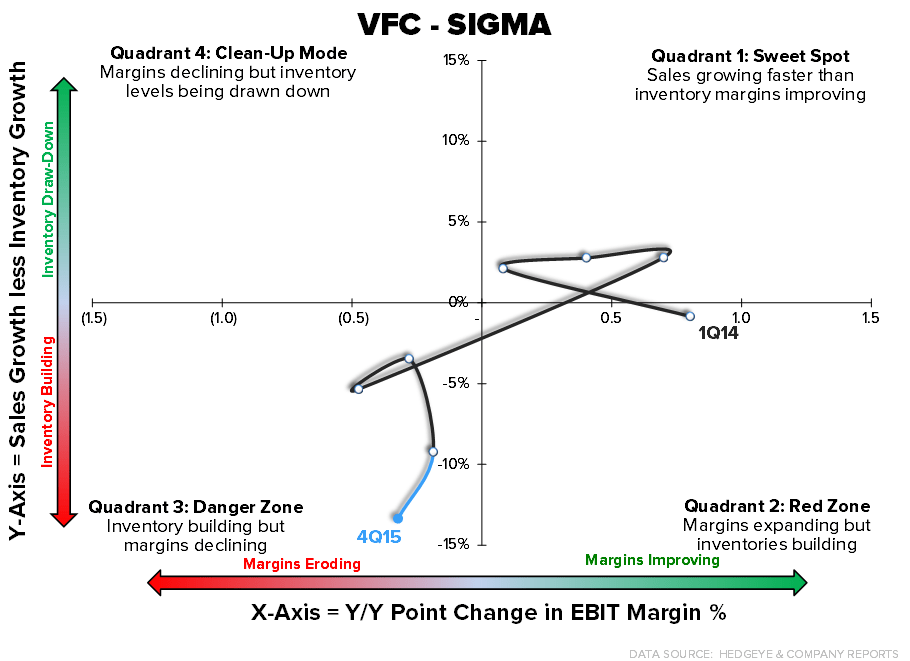 VFC | There'll Be Another Guide Down - 2 19 2016 VFC chart4