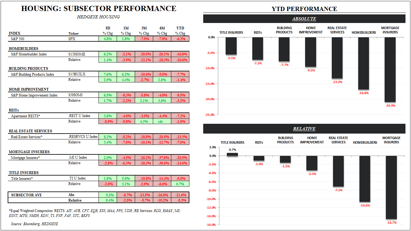 FHQ (Friday Housing Quant) - Subsector Performance