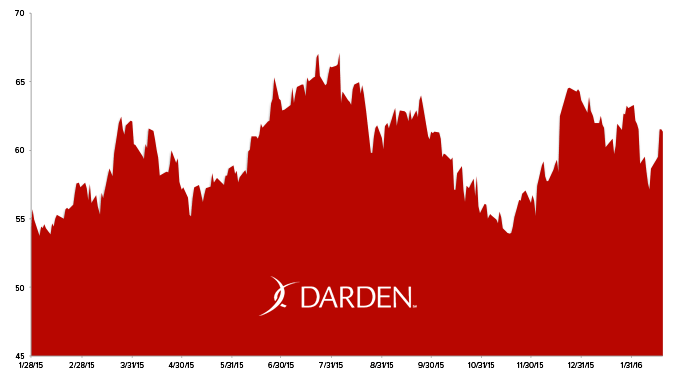 Stock Report: Darden Restaurants (DRI) - HE DRI chart 2 19 16