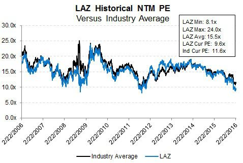 Lazard (LAZ) | Cheap at the Top...Expensive at the Bottom - Valuation
