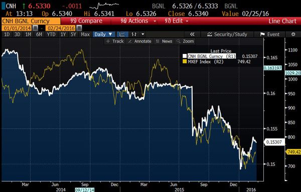 Lazard (LAZ) | Cheap at the Top...Expensive at the Bottom - chart 11   chinese yuan v mxef