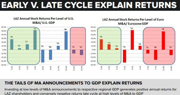Lazard (LAZ) | Cheap at the Top...Expensive at the Bottom - chart 1   Early Cycle