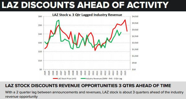 Lazard (LAZ) | Cheap at the Top...Expensive at the Bottom - chart 2  discounting