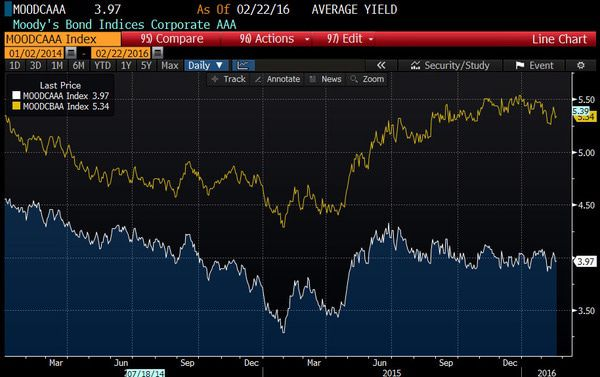 Lazard (LAZ) | Cheap at the Top...Expensive at the Bottom - chart 6   credit inflection