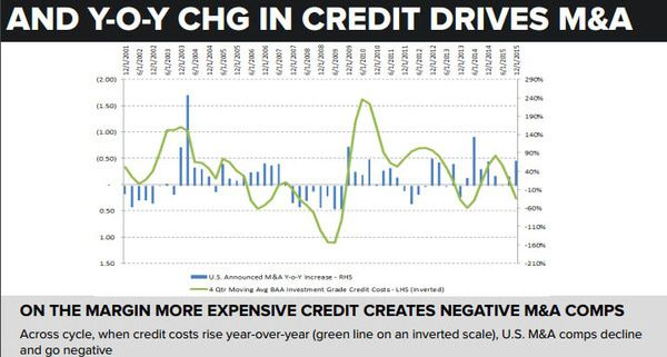 Lazard (LAZ) | Cheap at the Top...Expensive at the Bottom - chart 7   yoy credit