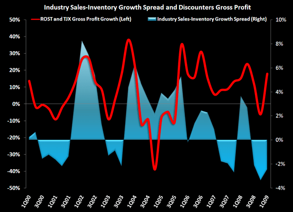 2010 IS NOT THAT FAR AWAY - Avg ROST TJ and Sales Inv Spread