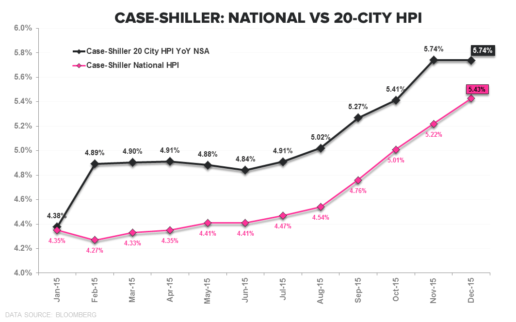 EHS | What Goes Up? - CS 20 City   National YoY TTM
