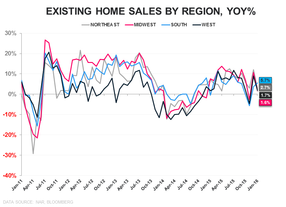 EHS | What Goes Up? - EHS Regional YoY