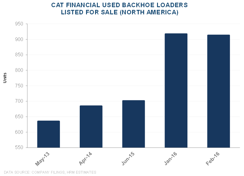 CAT | Mismatch Between Cat Financial Trends vs. Used Equipment Values - CAT 13 2 23