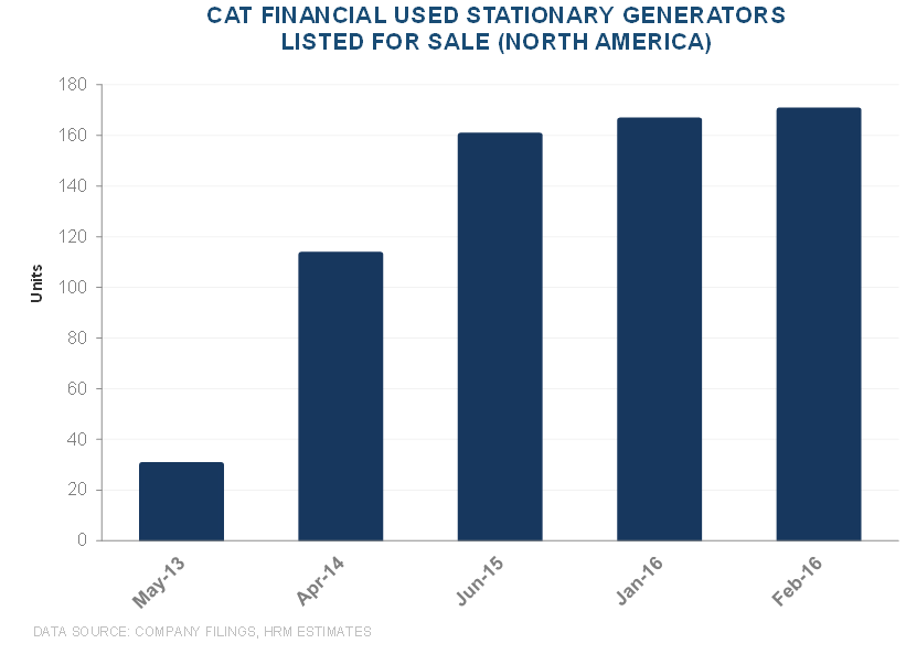 CAT | Mismatch Between Cat Financial Trends vs. Used Equipment Values - CAT 14 2 23