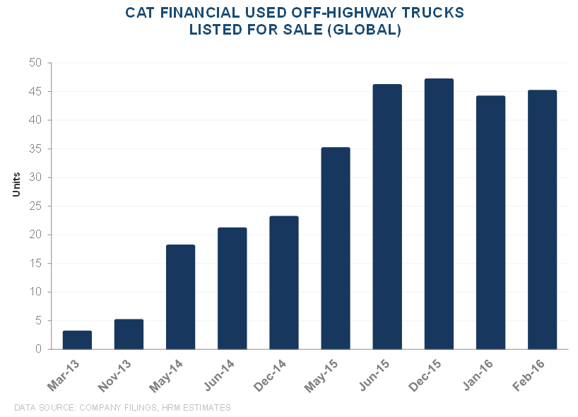 CAT | Mismatch Between Cat Financial Trends vs. Used Equipment Values - CAT 15 2 23