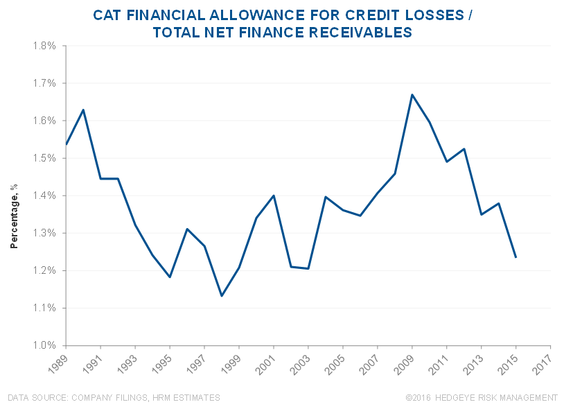 CAT | Mismatch Between Cat Financial Trends vs. Used Equipment Values - CAT 4 2 23