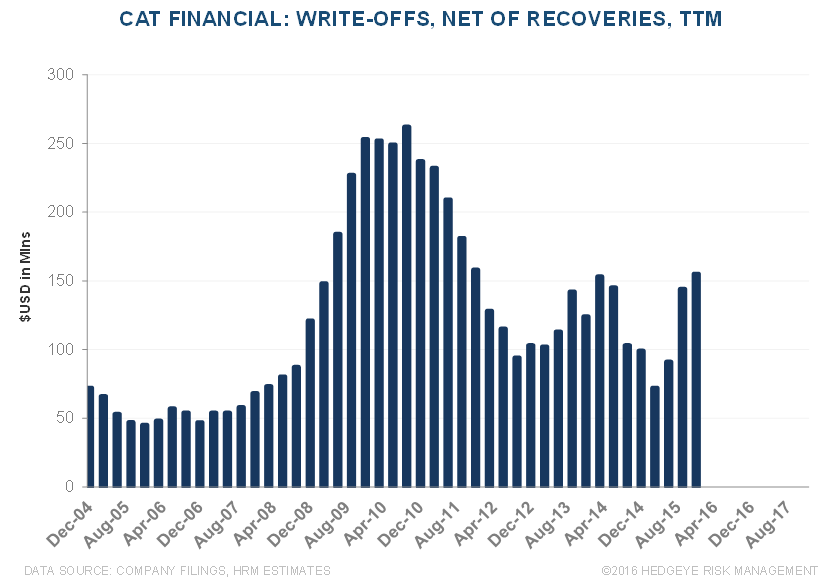 CAT | Mismatch Between Cat Financial Trends vs. Used Equipment Values - CAT 5 2 23