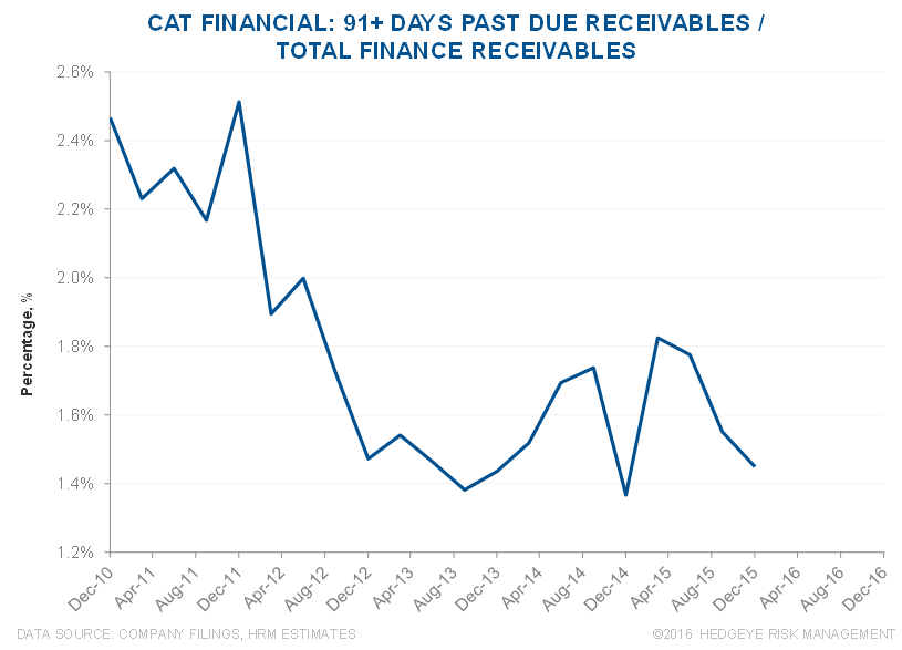 CAT | Mismatch Between Cat Financial Trends vs. Used Equipment Values - CAT 6 2 23