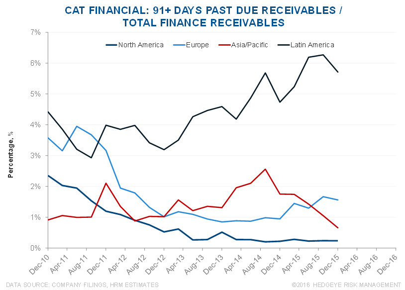 CAT | Mismatch Between Cat Financial Trends vs. Used Equipment Values - CAT 7 2 23